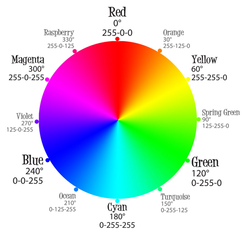 Color Systems And Wheels
